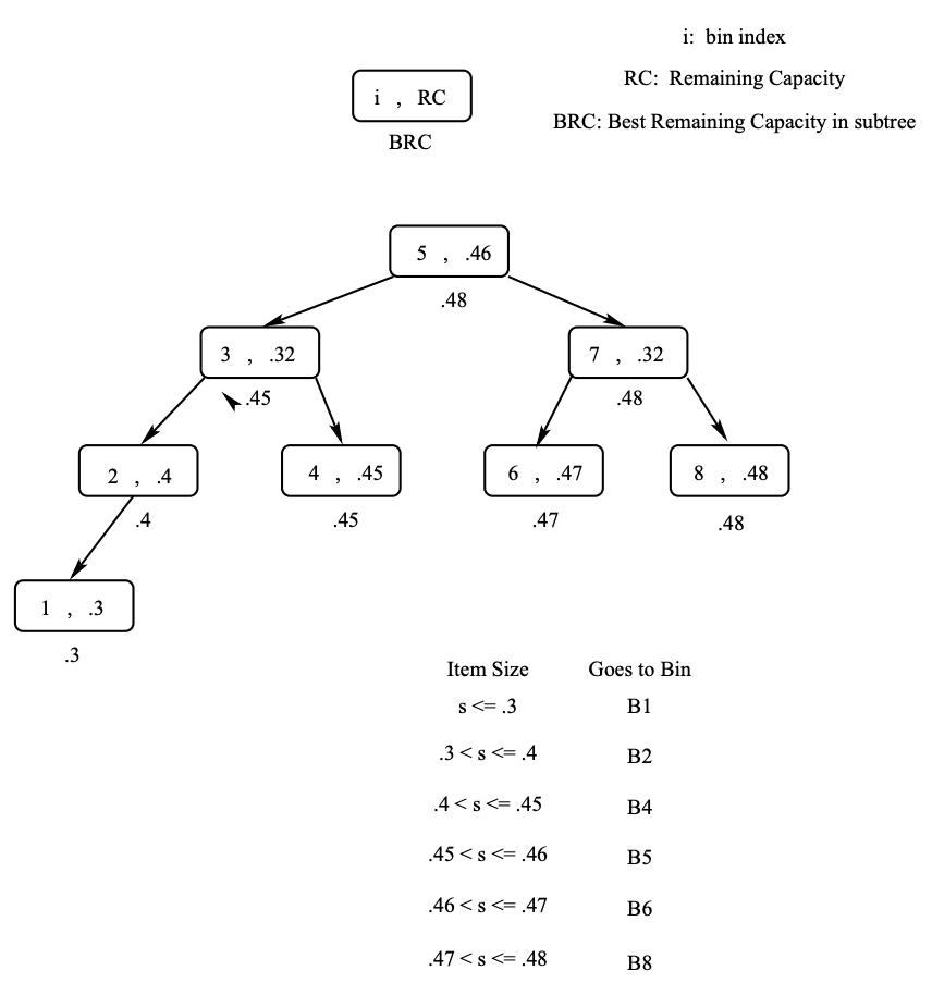 Îmbunătățirea căutării prin folosirea unui arbore balansat