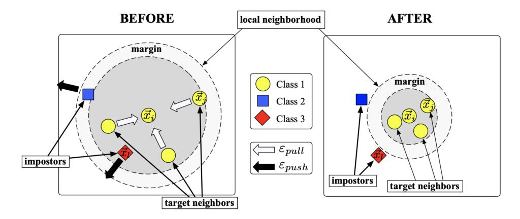 Ilustrare a vecinătății unei intrări înainte de antrenare (stânga), respectiv după (dreapta)  [1]