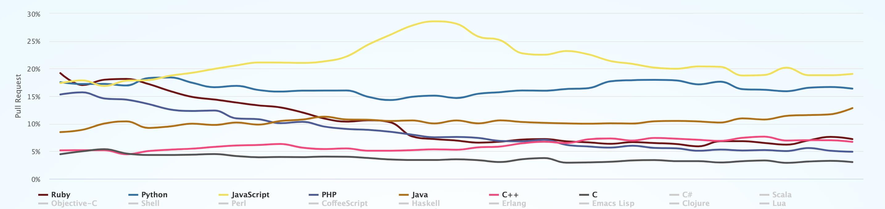 Top limbaje de programare in 2021